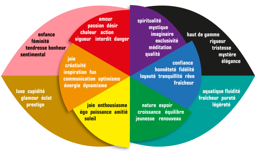 choisir-couleurs-identité-visuelle-symbole