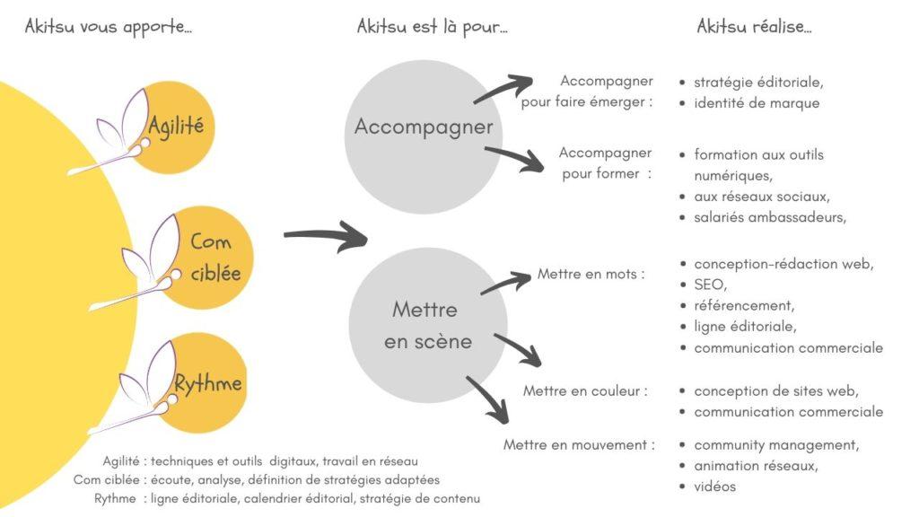 identité, valeur ajoutée et produits d'Akitsudigital. Illustration